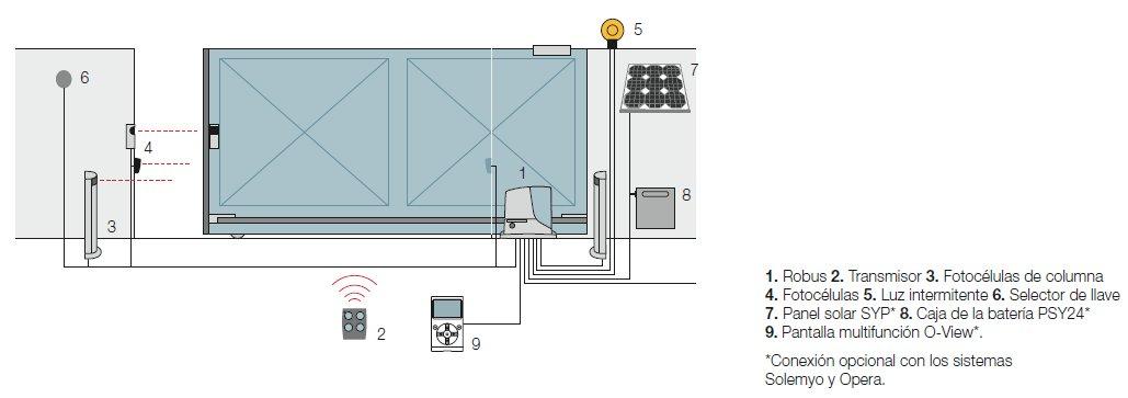 Sistema para puerta corredera de garaje robuskit - Sistema de puertas correderas ...