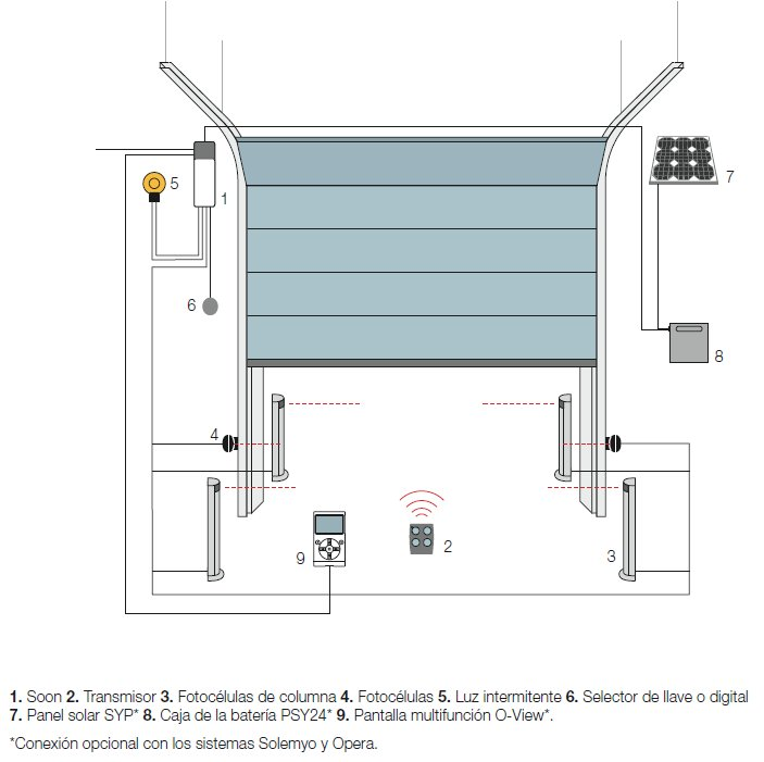 Sistema para puerta seccional industrial de garaje soon for Puerta garaje seccional precio