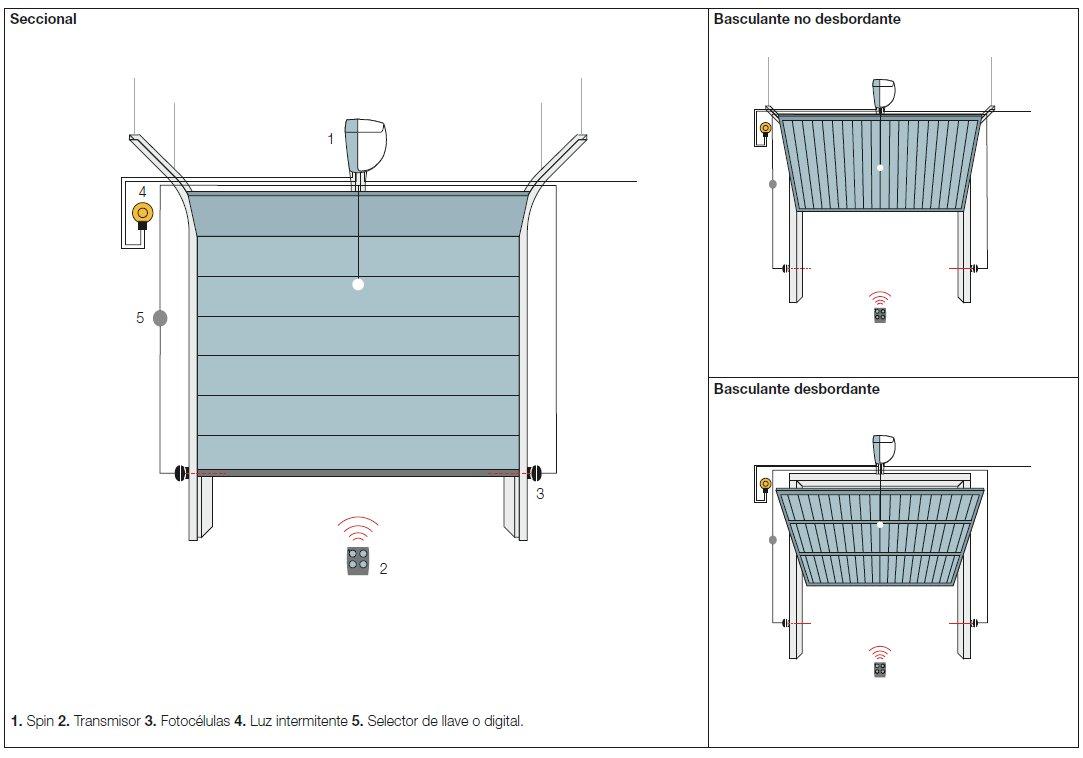 Sistema para puerta basculantes de garaje spinkit - Puertas de garaje basculantes precios ...